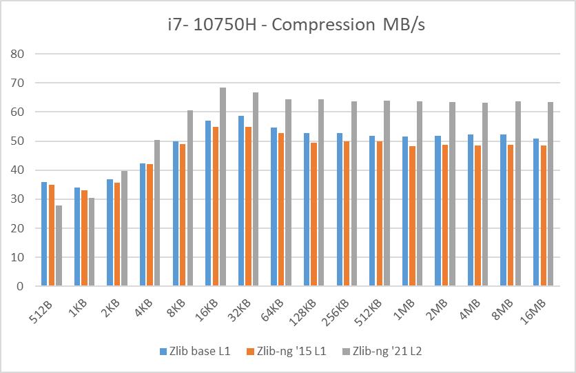 i7-10750H data blocks compression speed