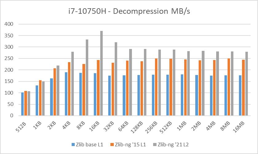 i7-10750H data blocks decompression speed