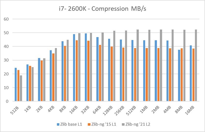 i7-2600K data blocks compression speed