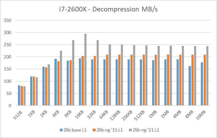 i7-2600K data blocks decompression speed