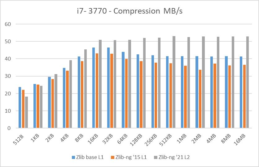 i7-3770 data blocks compression speed