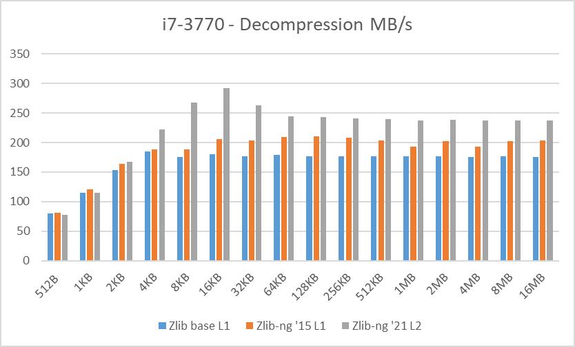 i7-3770 data blocks decompression speed
