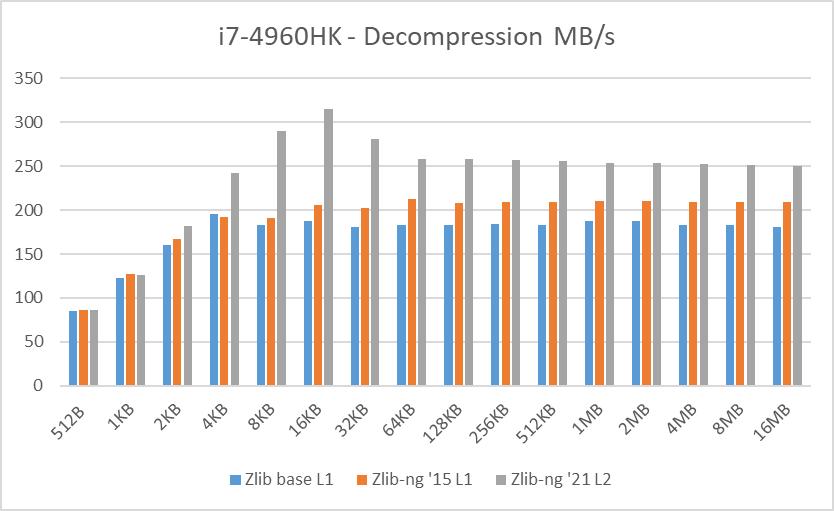 i7-4960HQ data blocks decompression speed