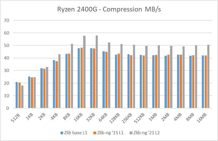 Ryzen 2400G data blocks compression speed