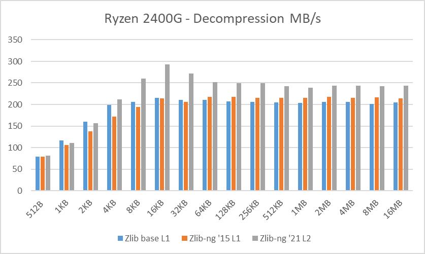 Ryzen 2400G data blocks decompression speed