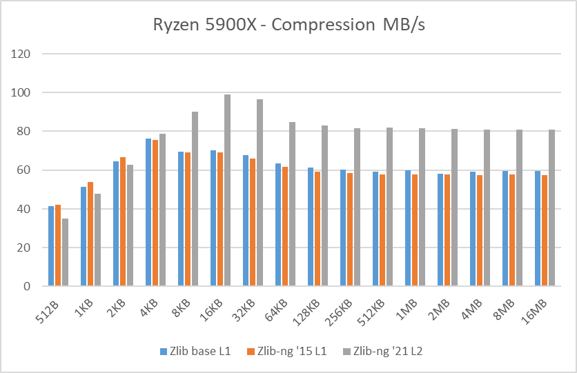 Ryzen 5900X data blocks compression speed