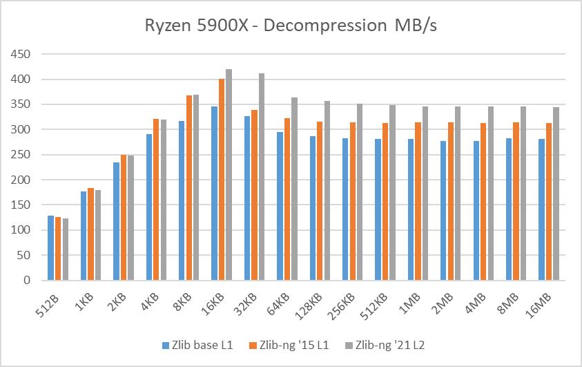 Ryzen 5900X data blocks decompression speed
