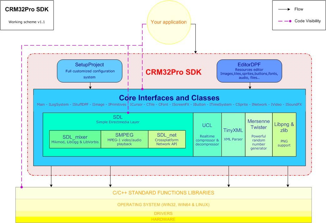 CRM32Pro